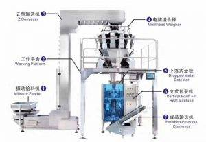 Automatic Frozen Meat Ball Packing Plant
