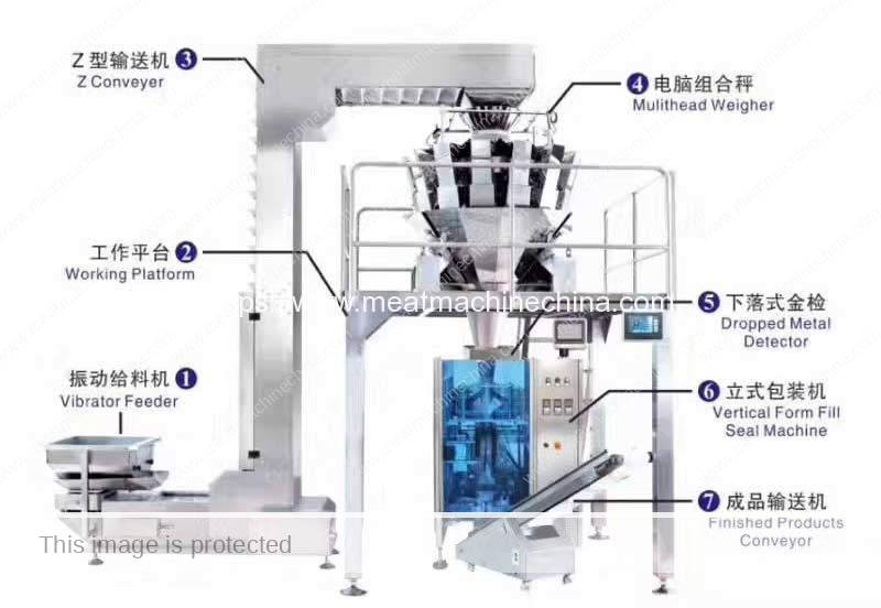 Automatic-Frozen-Meat-Ball-Weighting-Packing-Plant