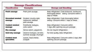 Types-of-Sausage