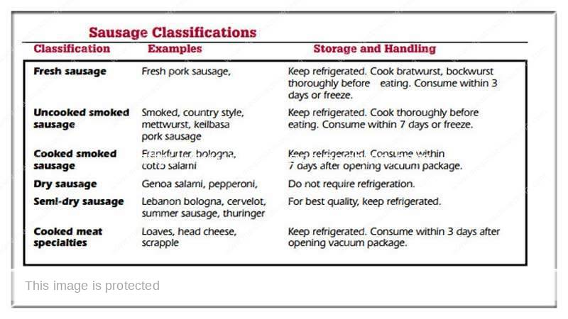 Types-of-Sausage