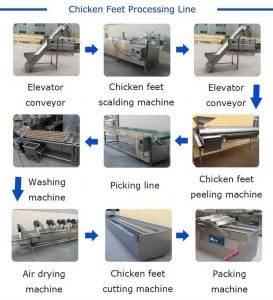 Full-Automatic-Chicken-Feet-Production-Line